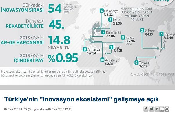 """Türkiye'nin """"inovasyon ekosistemi"""" gelişmeye açık"""
