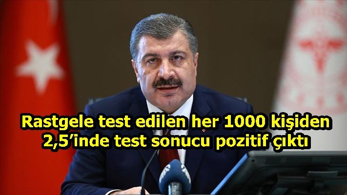 Rastgele test edilen her 1000 kişiden 2,5'inde test sonucu pozitif çıktı