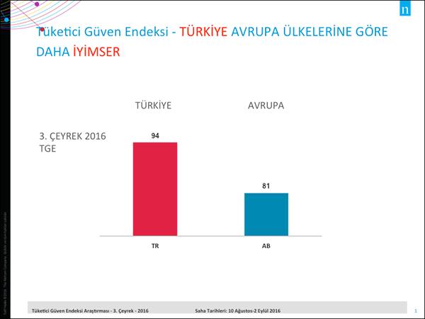 Her şeye rağmen Türkiye, Avrupa'ya göre daha iyimser…